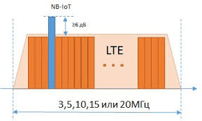 LoRa vs NB-IoT: choose what fits better