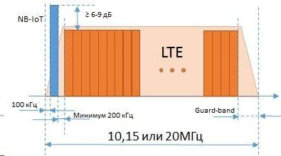 3 способа выделения частот для NB-IoT.
